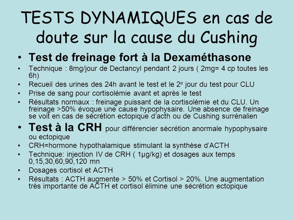 TESTS DYNAMIQUES en cas de doute sur la cause du Cushing Test de freinage fort à la Dexaméthasone Technique : 8mg/jour de Dectancyl pendant 2 jours ( 2mg= 4 cp toutes les 6h) Recueil des urines des 24h avant le test et le 2 e jour du test pour CLU Prise de sang pour cortisolémie avant et après le test Résultats normaux : freinage puissant de la cortisolémie et du CLU.