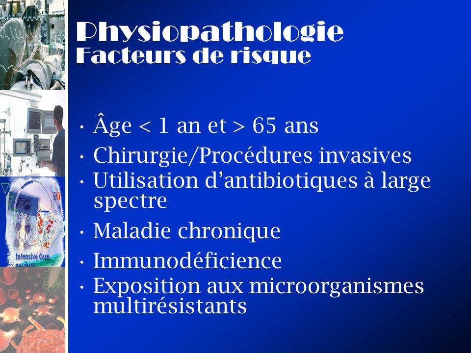 Physiopathologie Facteurs de risque Âge 65 ans Chirurgie/Procédures invasives Utilisation dantibiotiques à large spectre Maladie chronique Immunodéfic