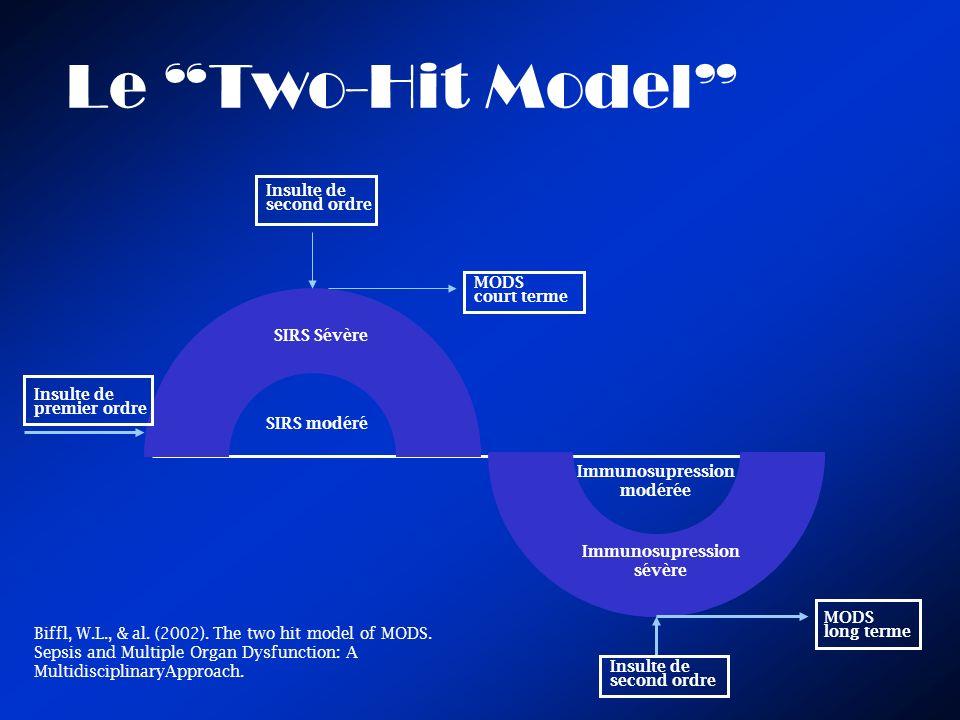 Le Two-Hit Model Insulte de premier ordre SIRS Sévère SIRS modéré Immunosupression modérée Immunosupression sévère MODS court terme Insulte de second