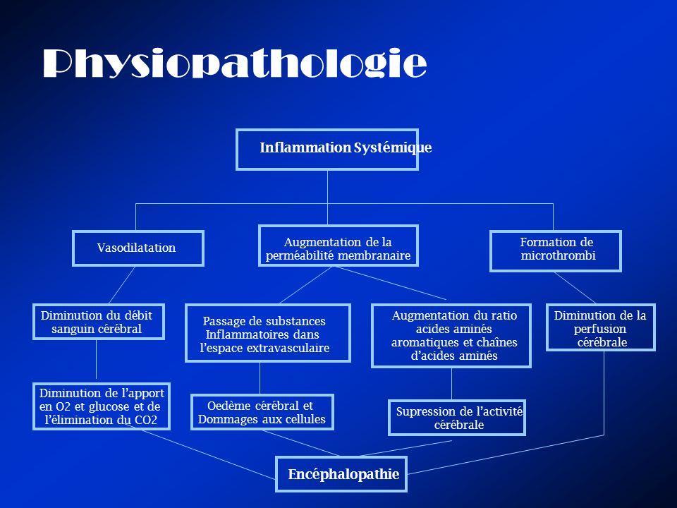 Physiopathologie Inflammation Systémique Vasodilatation Augmentation de la perméabilité membranaire Formation de microthrombi Diminution du débit sang