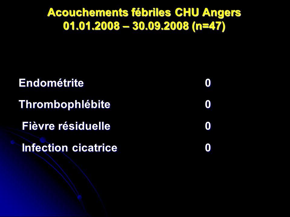 Acouchements fébriles CHU Angers 01.01.2008 – 30.09.2008 (n=47) Endométrite Endométrite Thrombophlébite Thrombophlébite Fièvre résiduelle Fièvre résid