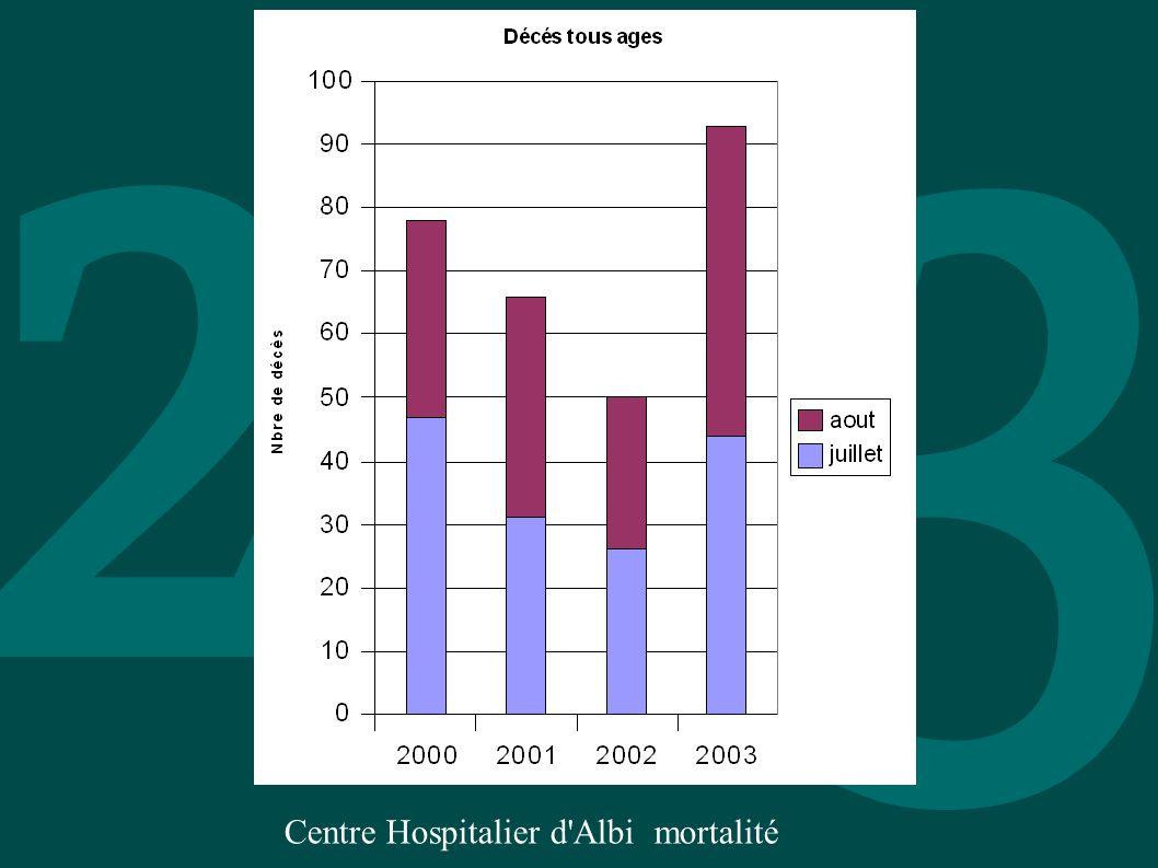 Centre Hospitalier d'Albi mortalité