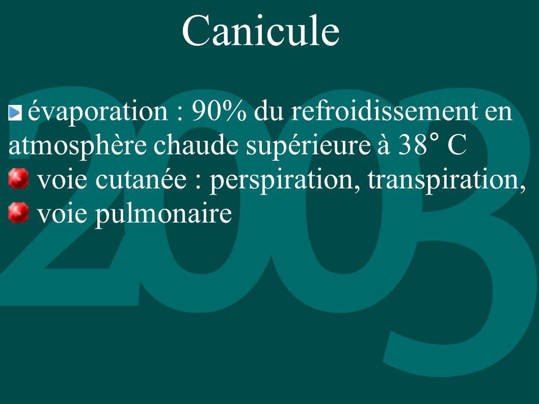 Canicule évaporation : 90% du refroidissement en atmosphère chaude supérieure à 38° C voie cutanée : perspiration, transpiration, voie pulmonaire
