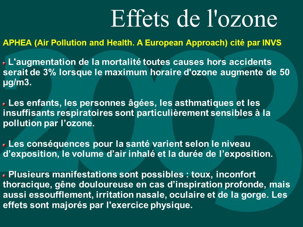 Effets de l'ozone APHEA (Air Pollution and Health. A European Approach) cité par INVS L'augmentation de la mortalité toutes causes hors accidents sera