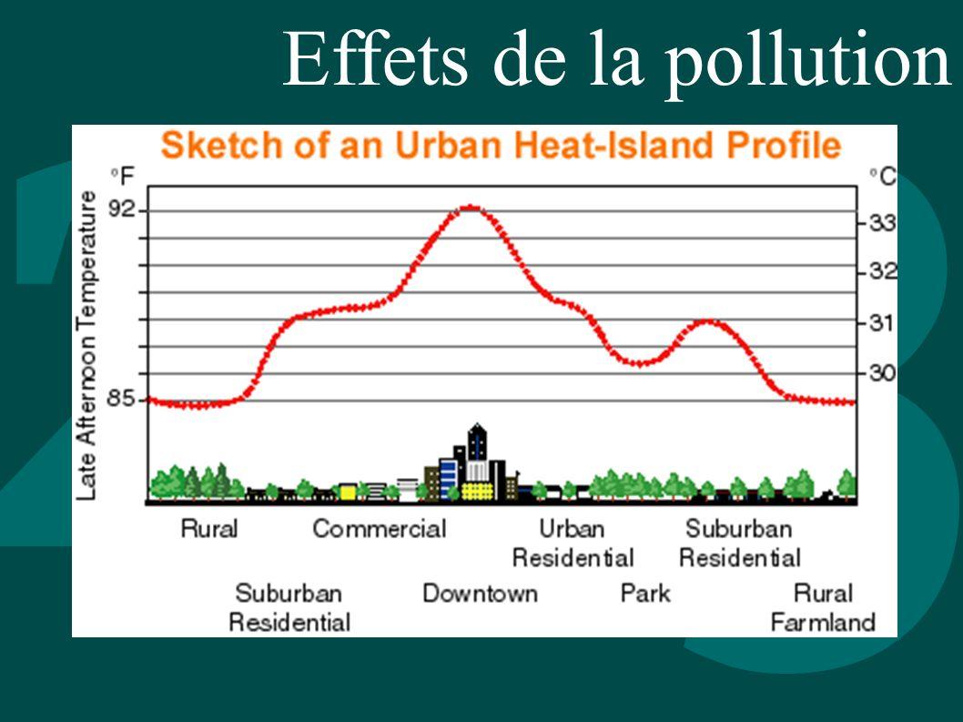 Effets de la pollution