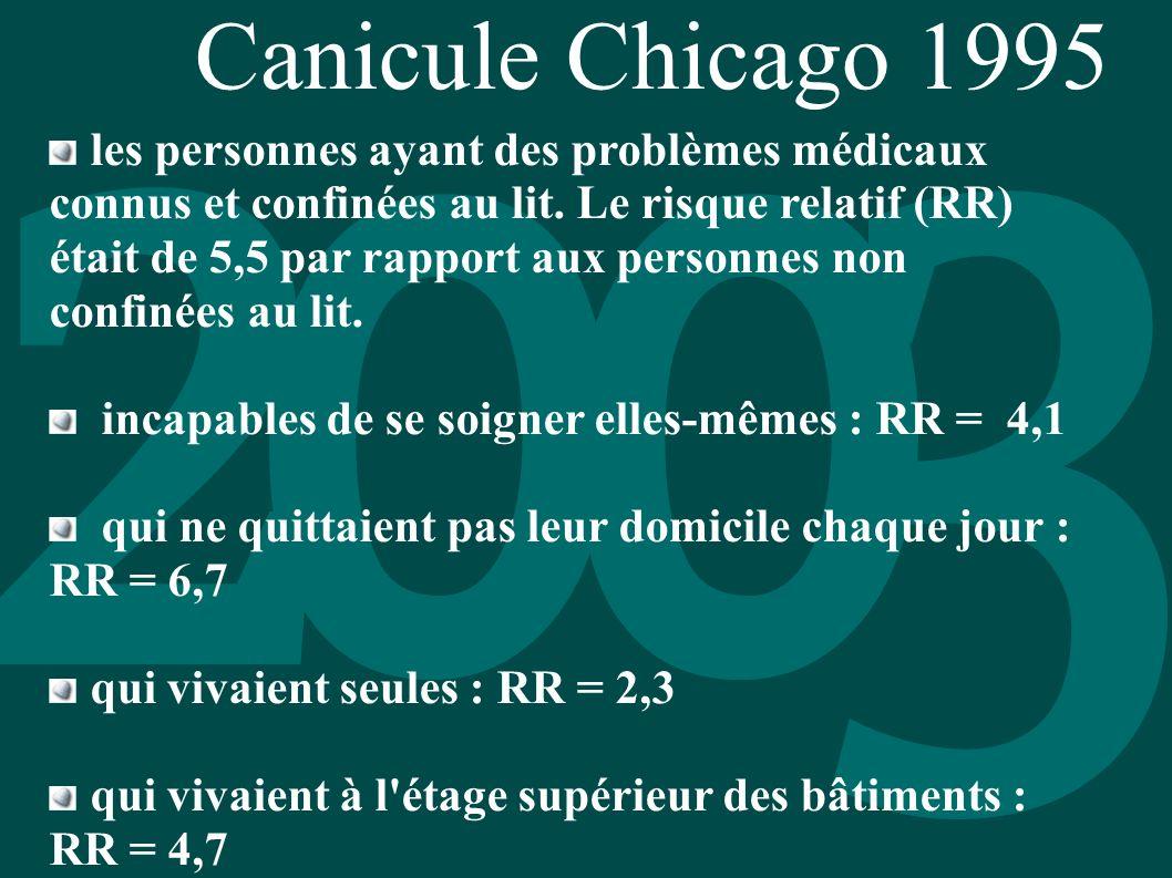 Canicule Chicago 1995 les personnes ayant des problèmes médicaux connus et confinées au lit. Le risque relatif (RR) était de 5,5 par rapport aux perso