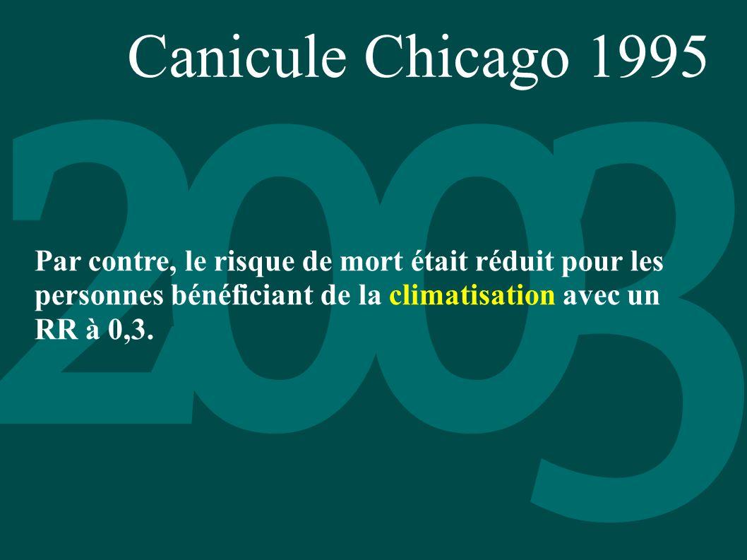 Canicule Chicago 1995 Par contre, le risque de mort était réduit pour les personnes bénéficiant de la climatisation avec un RR à 0,3.