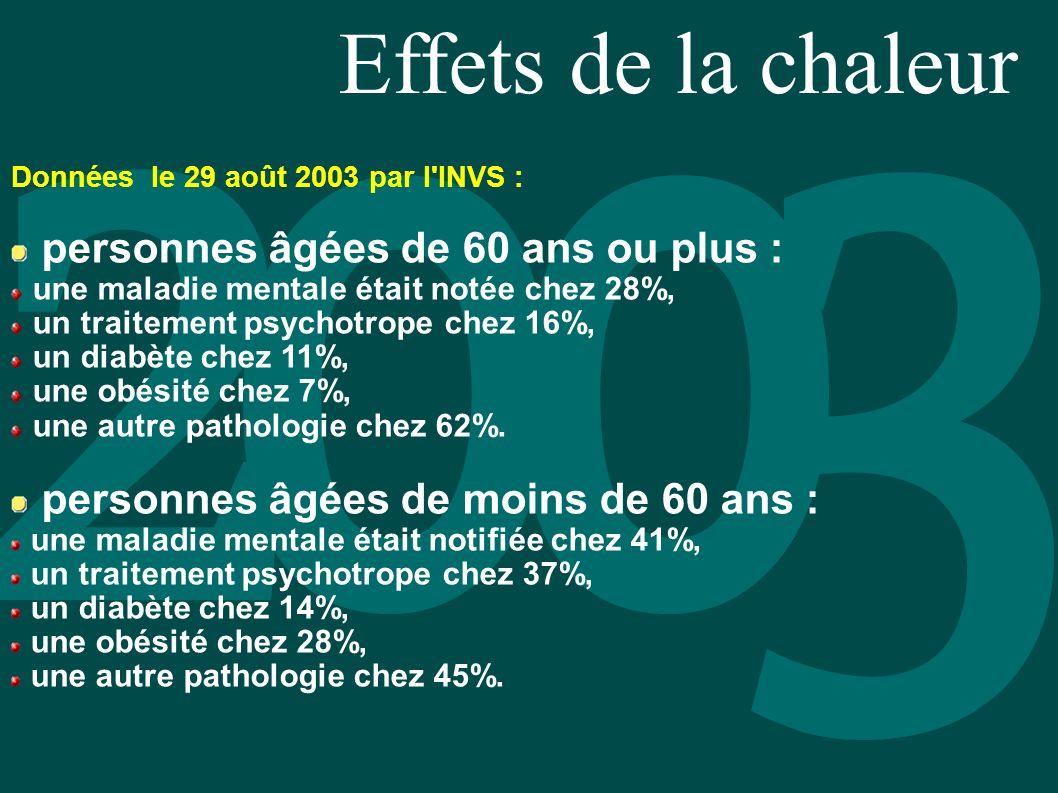 Effets de la chaleur Données le 29 août 2003 par l'INVS : personnes âgées de 60 ans ou plus : une maladie mentale était notée chez 28%, un traitement