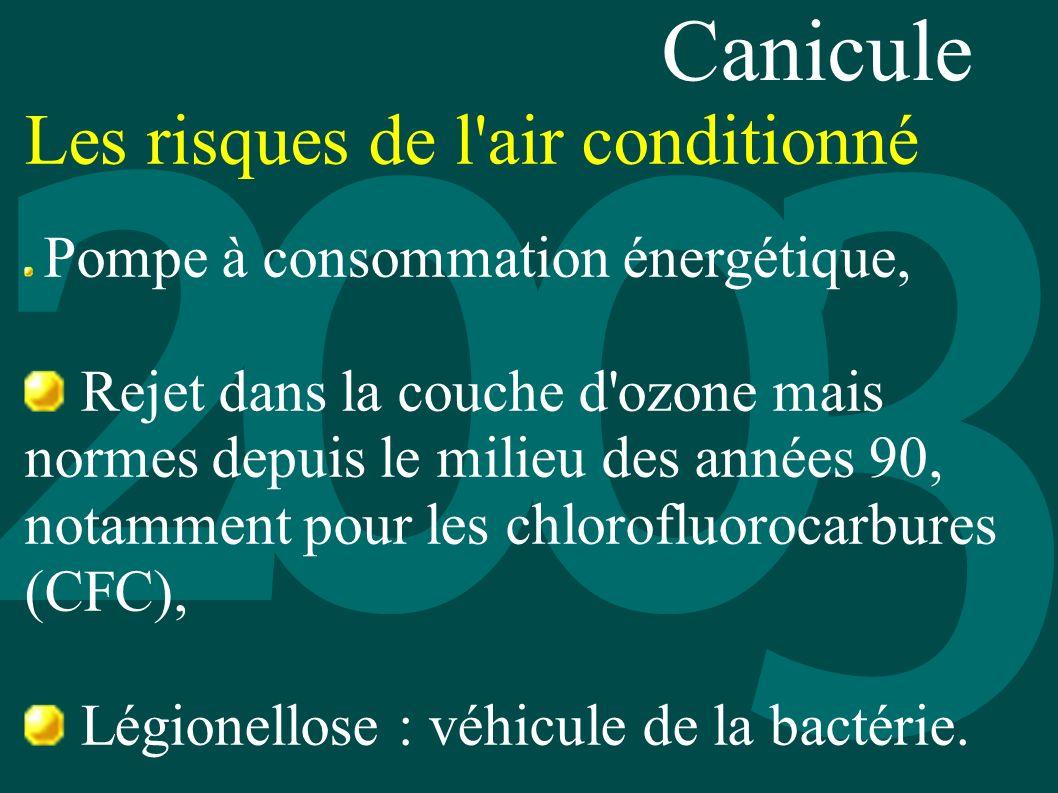 Les risques de l'air conditionné Pompe à consommation énergétique, Rejet dans la couche d'ozone mais normes depuis le milieu des années 90, notamment