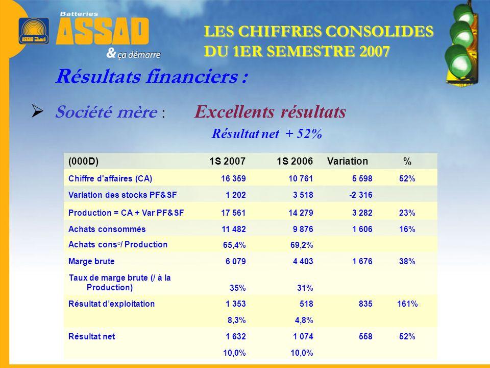 Résultats financiers : Société mère : Excellents résultats Résultat net + 52% (000D)1S 20071S 2006Variation% Chiffre d'affaires (CA)16 35910 7615 5985