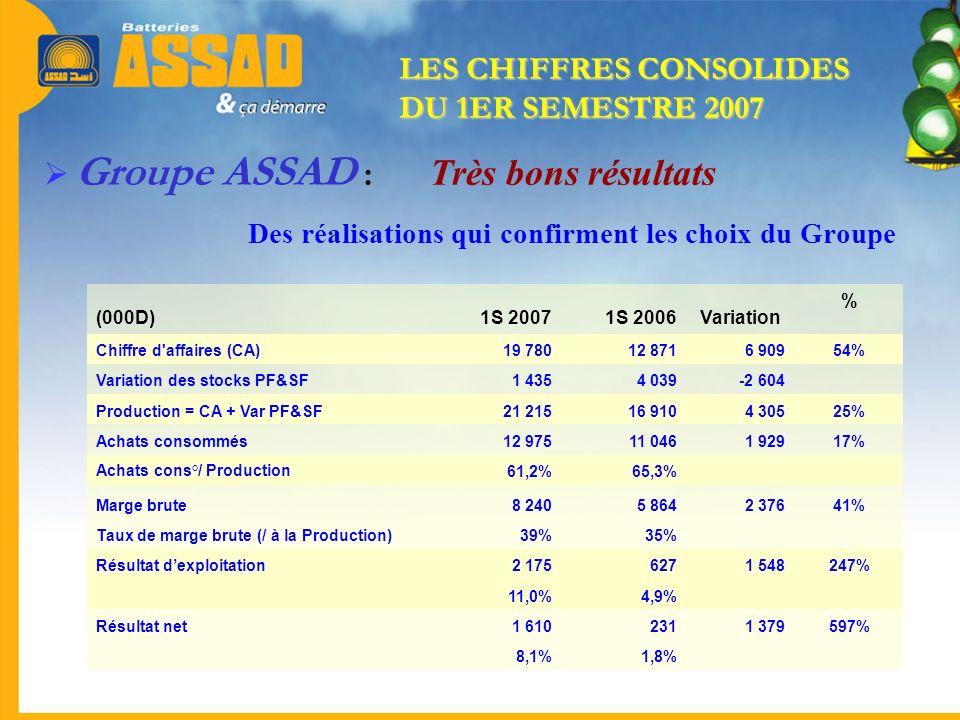 Des réalisations qui confirment les choix du Groupe Groupe ASSAD : Très bons résultats (000D)1S 20071S 2006Variation % Chiffre d'affaires (CA)19 78012