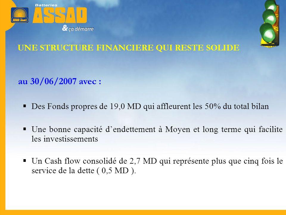 UNE STRUCTURE FINANCIERE QUI RESTE SOLIDE au 30/06/2007 avec : Des Fonds propres de 19,0 MD qui affleurent les 50% du total bilan Une bonne capacité d