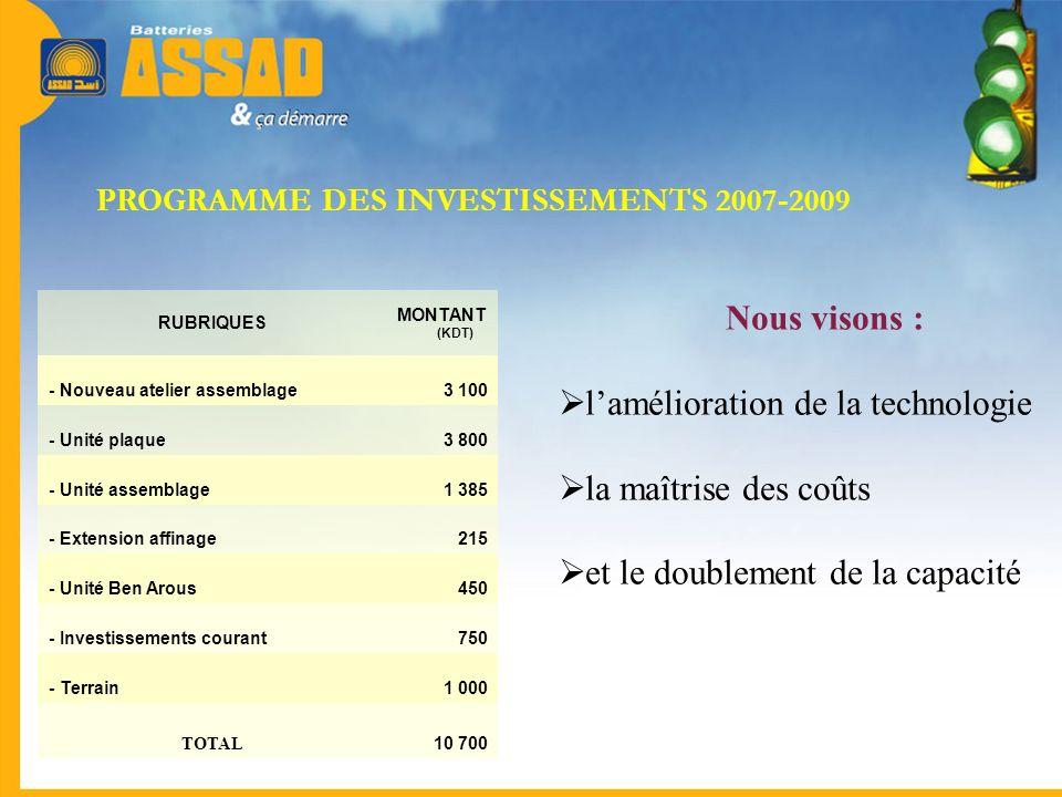 PROGRAMME DES INVESTISSEMENTS 2007-2009 RUBRIQUES MONTANT (KDT) - Nouveau atelier assemblage3 100 - Unité plaque3 800 - Unité assemblage1 385 - Extens