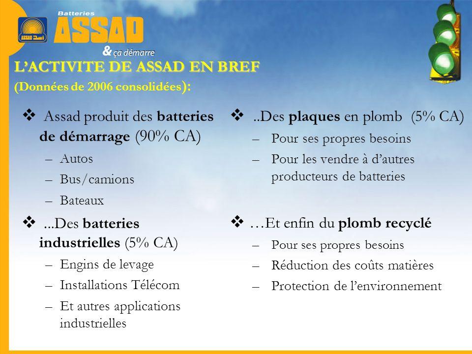 LACTIVITE DE ASSAD EN BREF LACTIVITE DE ASSAD EN BREF (Données de 2006 consolidées ): Assad produit des batteries de démarrage (90% CA) –Autos –Bus/ca