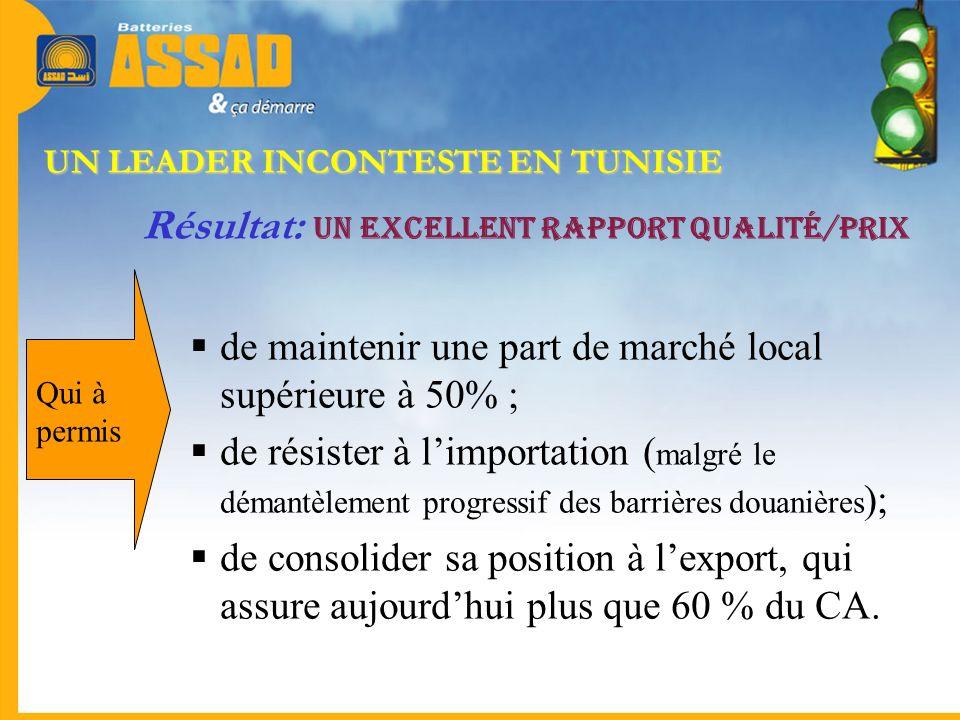 UN LEADER INCONTESTE EN TUNISIE Résultat: Un excellent rapport Qualité/Prix de maintenir une part de marché local supérieure à 50% ; de résister à lim