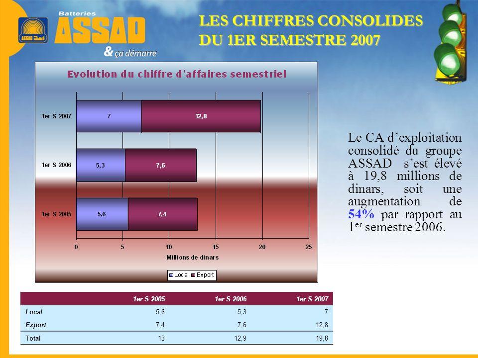 Le CA dexploitation consolidé du groupe ASSAD sest élevé à 19,8 millions de dinars, soit une augmentation de 54% par rapport au 1 er semestre 2006. 1e