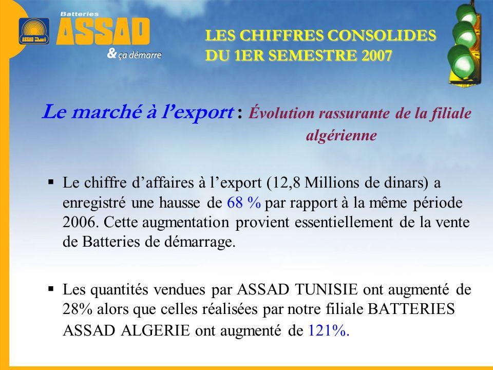 Le marché à lexport : Évolution rassurante de la filiale algérienne Le chiffre daffaires à lexport (12,8 Millions de dinars) a enregistré une hausse d
