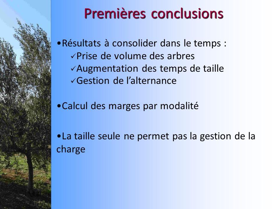 Premières conclusions Résultats à consolider dans le temps : Prise de volume des arbres Augmentation des temps de taille Gestion de lalternance Calcul