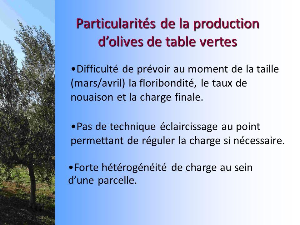 Difficulté de prévoir au moment de la taille (mars/avril) la floribondité, le taux de nouaison et la charge finale. Particularitésde la production dol
