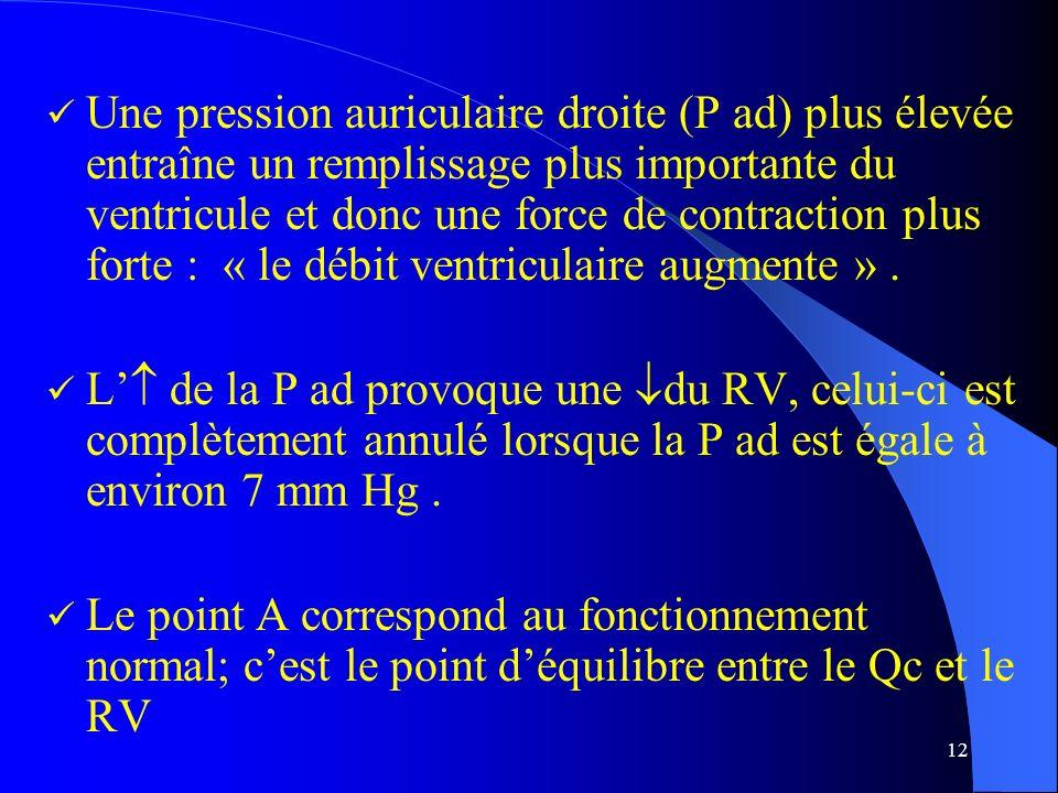 12 Une pression auriculaire droite (P ad) plus élevée entraîne un remplissage plus importante du ventricule et donc une force de contraction plus fort