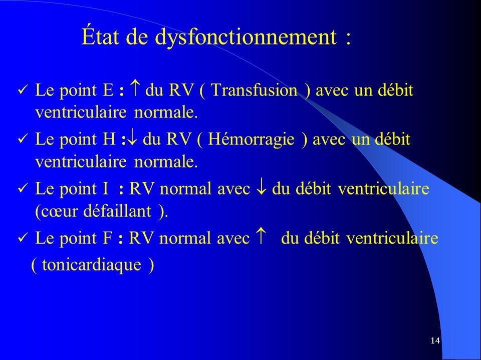 14 État de dysfonctionnement : Le point E : du RV ( Transfusion ) avec un débit ventriculaire normale. Le point H : du RV ( Hémorragie ) avec un débit