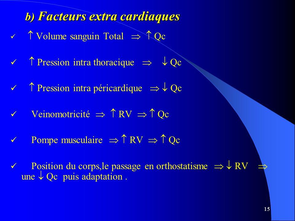 15 b) Facteurs extra cardiaques Volume sanguin Total Qc Pression intra thoracique Qc Pression intra péricardique Qc Veinomotricité RV Qc Pompe muscula