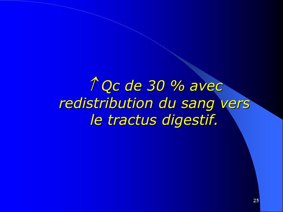 25 Qc de 30 % avec redistribution du sang vers le tractus digestif. Qc de 30 % avec redistribution du sang vers le tractus digestif.