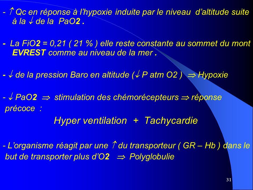 31 - Qc en réponse à lhypoxie induite par le niveau daltitude suite à la de la PaO2. - La FiO2 = 0,21 ( 21 % ) elle reste constante au sommet du mont
