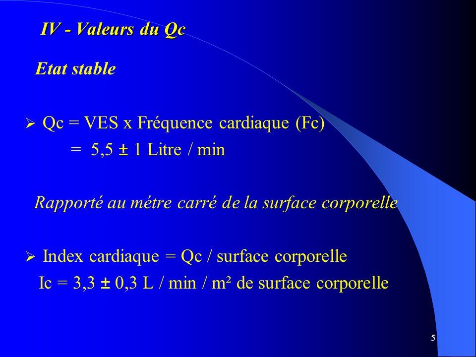 5 IV - Valeurs du Qc Etat stable Qc = VES x Fréquence cardiaque (Fc) = 5,5 ± 1 Litre / min Rapporté au métre carré de la surface corporelle Index card
