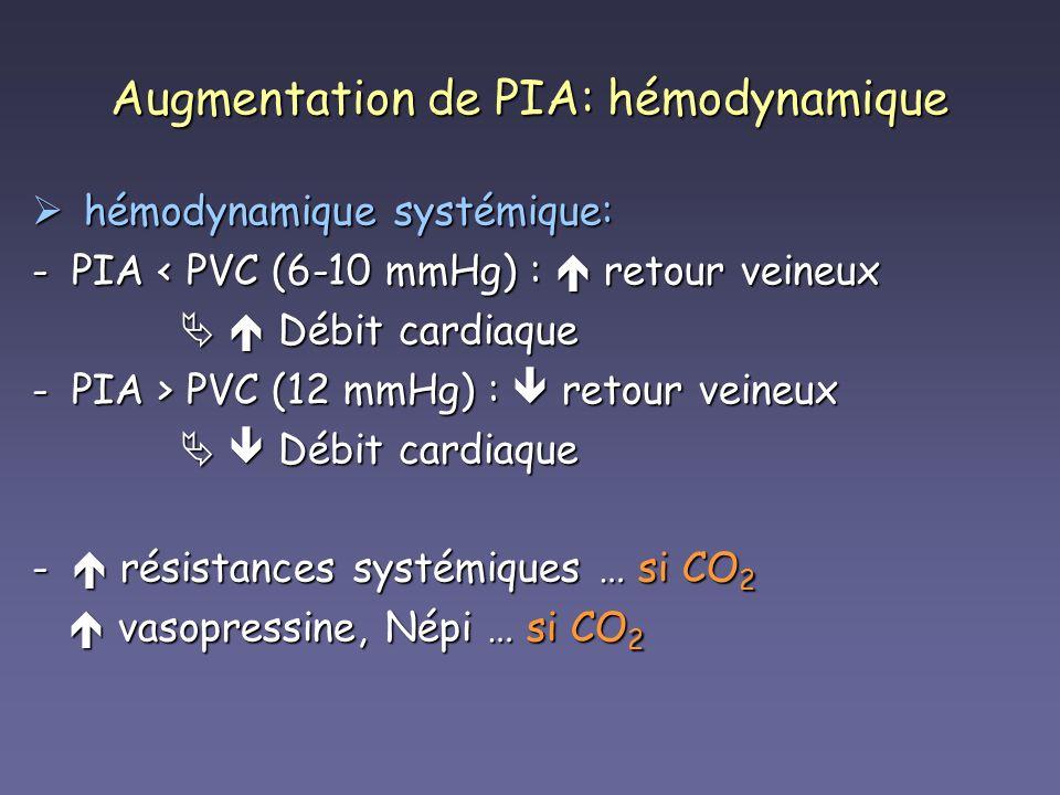 Augmentation de PIA: hémodynamique hémodynamique systémique: hémodynamique systémique: -PIA < PVC (6-10 mmHg) : retour veineux Débit cardiaque Débit c