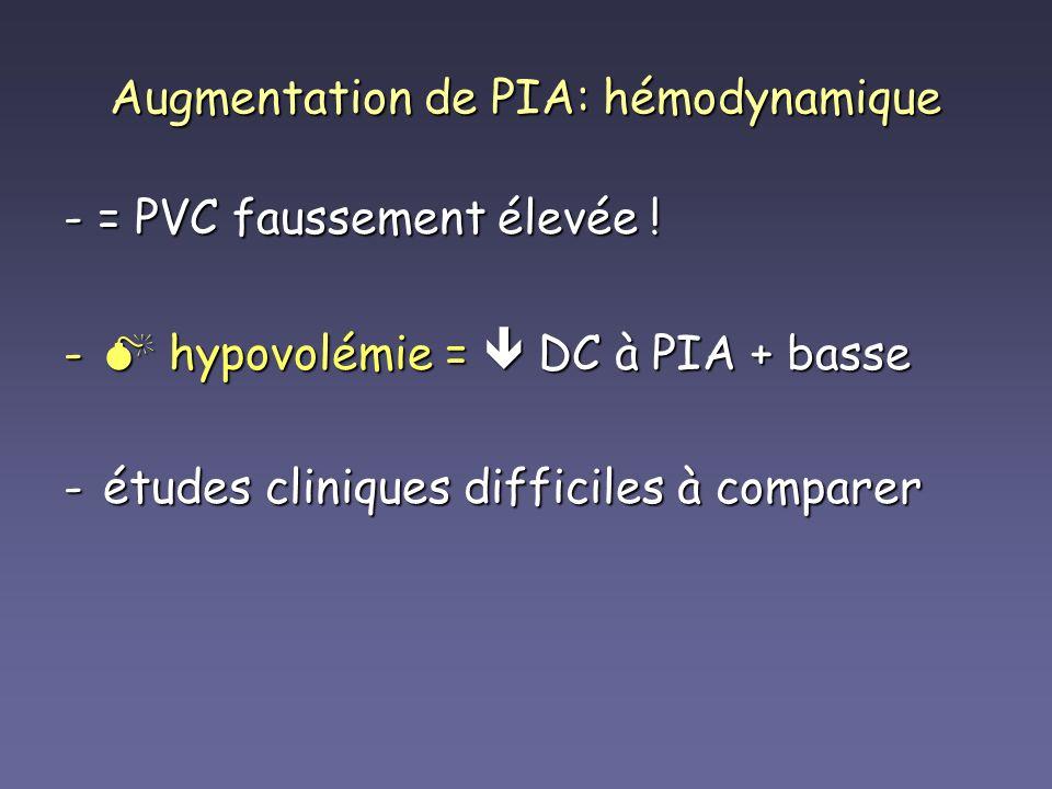 Augmentation de PIA: hémodynamique - = PVC faussement élevée ! - hypovolémie = DC à PIA + basse -études cliniques difficiles à comparer