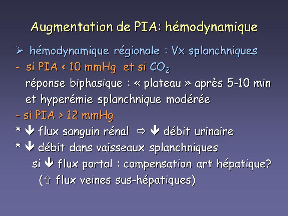 Augmentation de PIA: hémodynamique hémodynamique régionale : Vx splanchniques hémodynamique régionale : Vx splanchniques -si PIA < 10 mmHg et si CO 2
