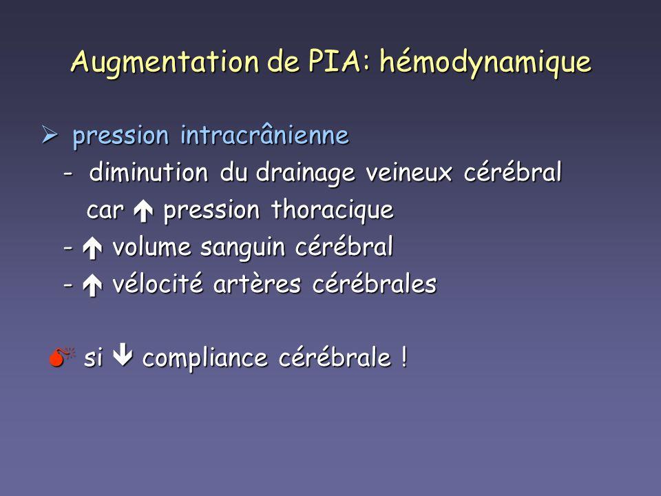 Augmentation de PIA: hémodynamique pression intracrânienne pression intracrânienne - diminution du drainage veineux cérébral - diminution du drainage