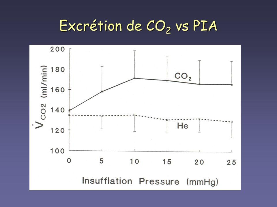 Excrétion de CO 2 vs PIA
