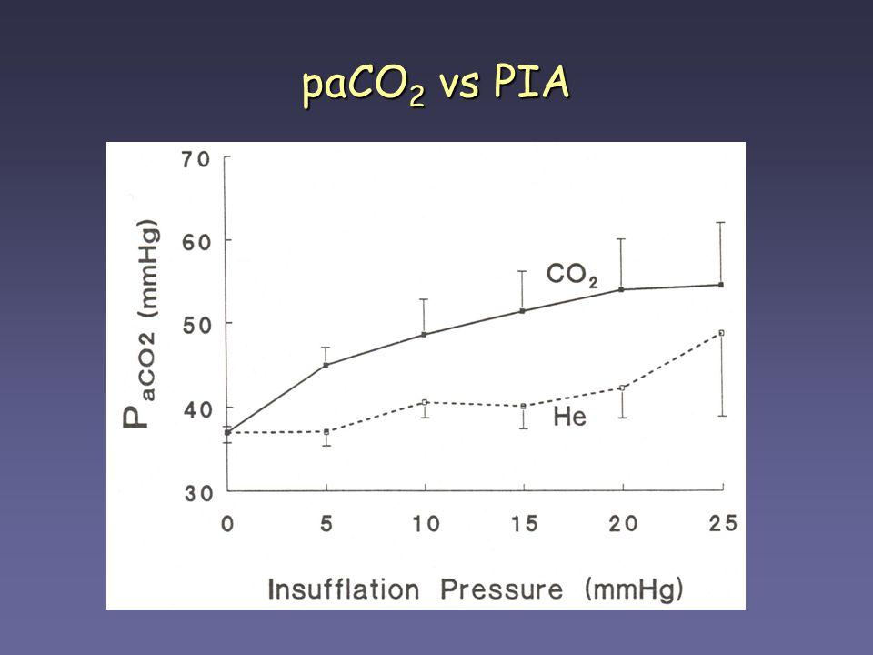 paCO 2 vs PIA