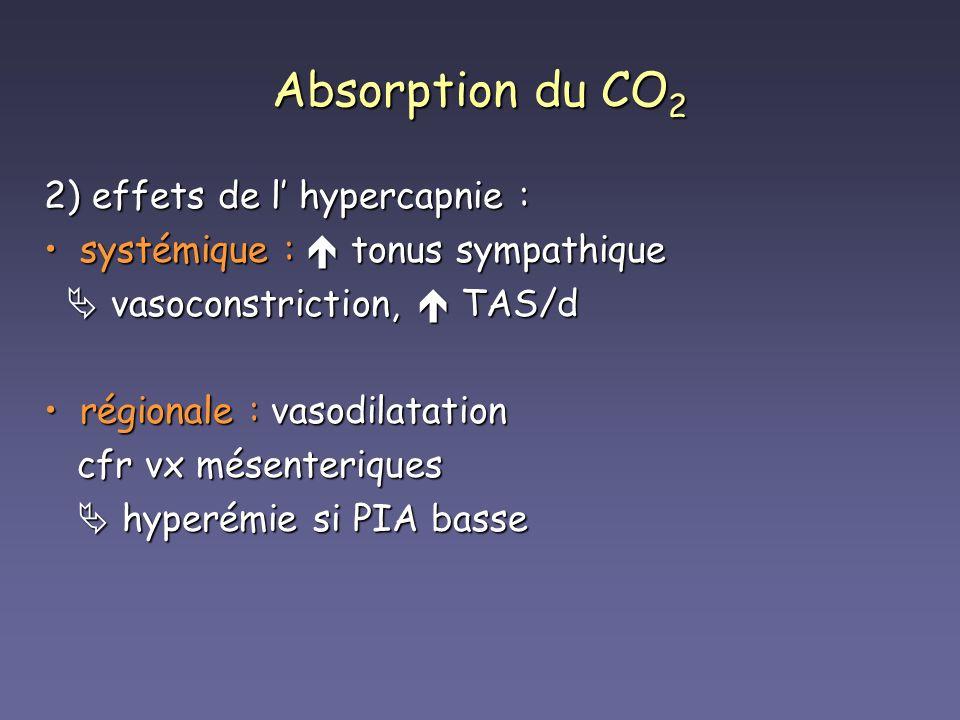 Absorption du CO 2 2) effets de l hypercapnie : systémique : tonus sympathiquesystémique : tonus sympathique vasoconstriction, TAS/d vasoconstriction,