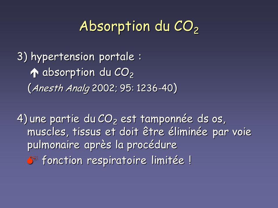 Absorption du CO 2 3) hypertension portale : absorption du CO 2 absorption du CO 2 ( Anesth Analg 2002; 95: 1236-40 ) ( Anesth Analg 2002; 95: 1236-40