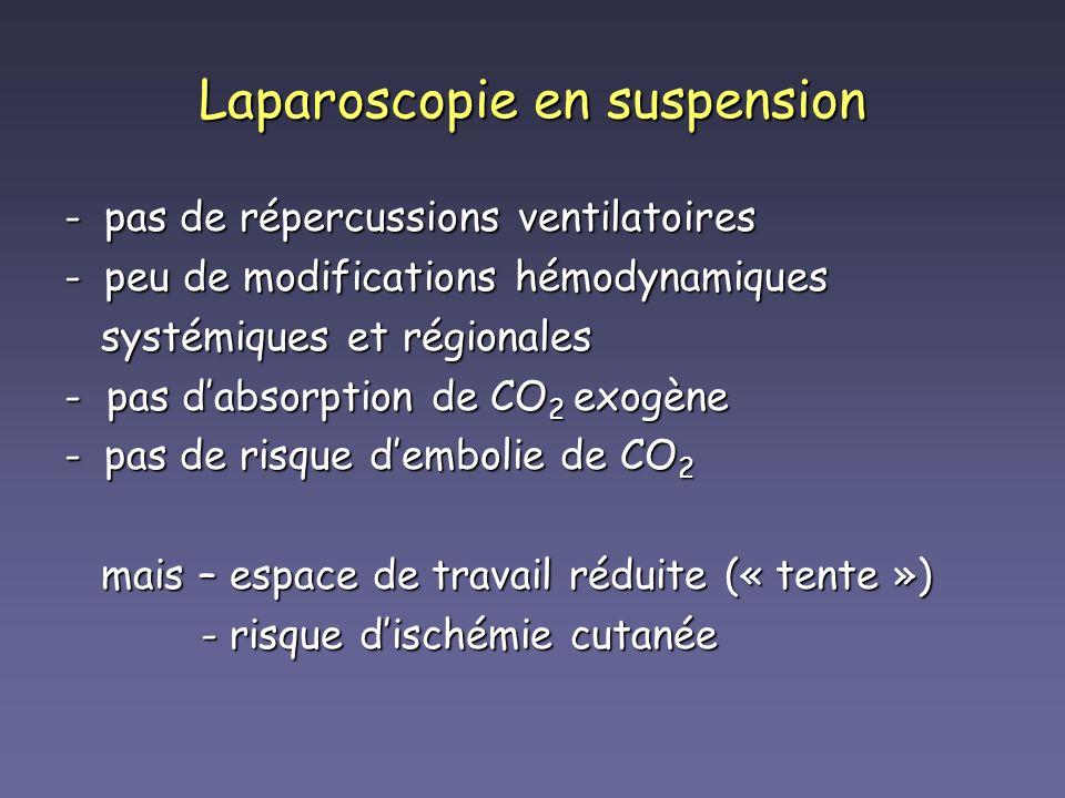 -pas de répercussions ventilatoires -peu de modifications hémodynamiques systémiques et régionales systémiques et régionales - pas dabsorption de CO 2