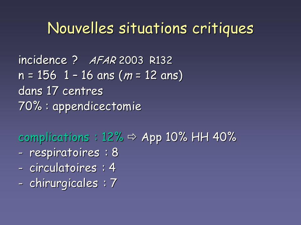 Nouvelles situations critiques incidence ? AFAR 2003 R132 n = 156 1 – 16 ans (m = 12 ans) dans 17 centres 70% : appendicectomie complications : 12% Ap