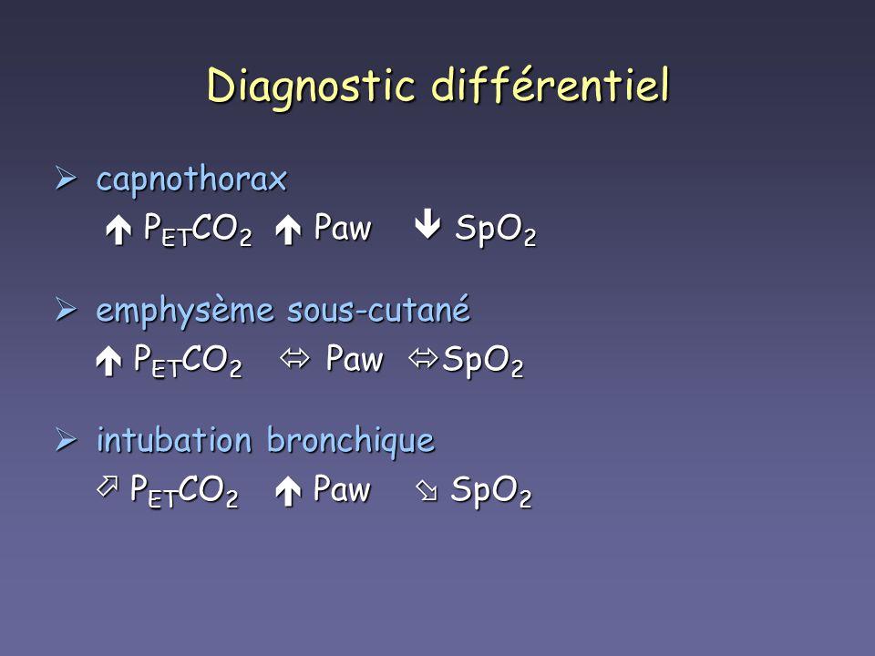 Diagnostic différentiel capnothorax capnothorax P ET CO 2 Paw SpO 2 P ET CO 2 Paw SpO 2 emphysème sous-cutané emphysème sous-cutané P ET CO 2 Paw SpO