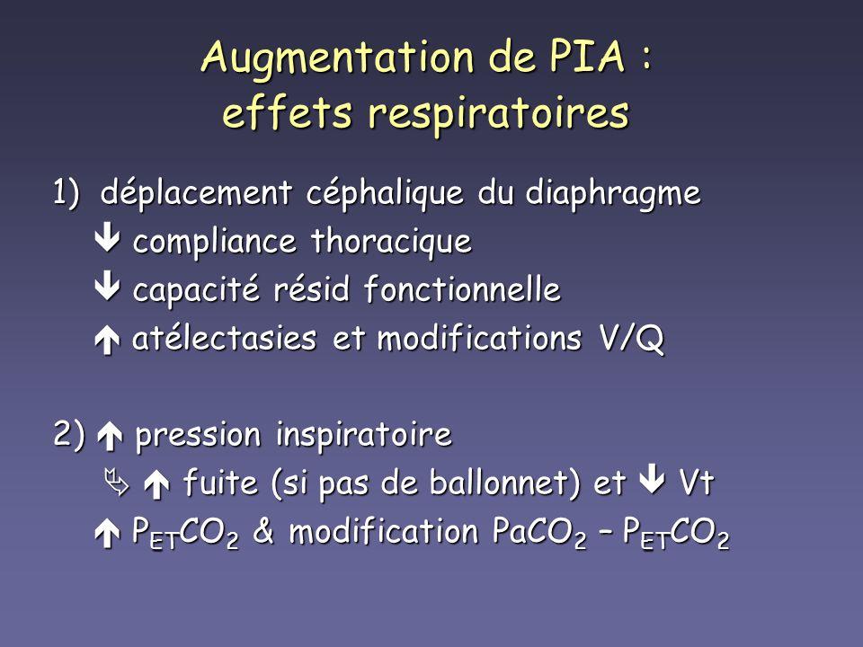 Augmentation de PIA : effets respiratoires 1) déplacement céphalique du diaphragme compliance thoracique compliance thoracique capacité résid fonction