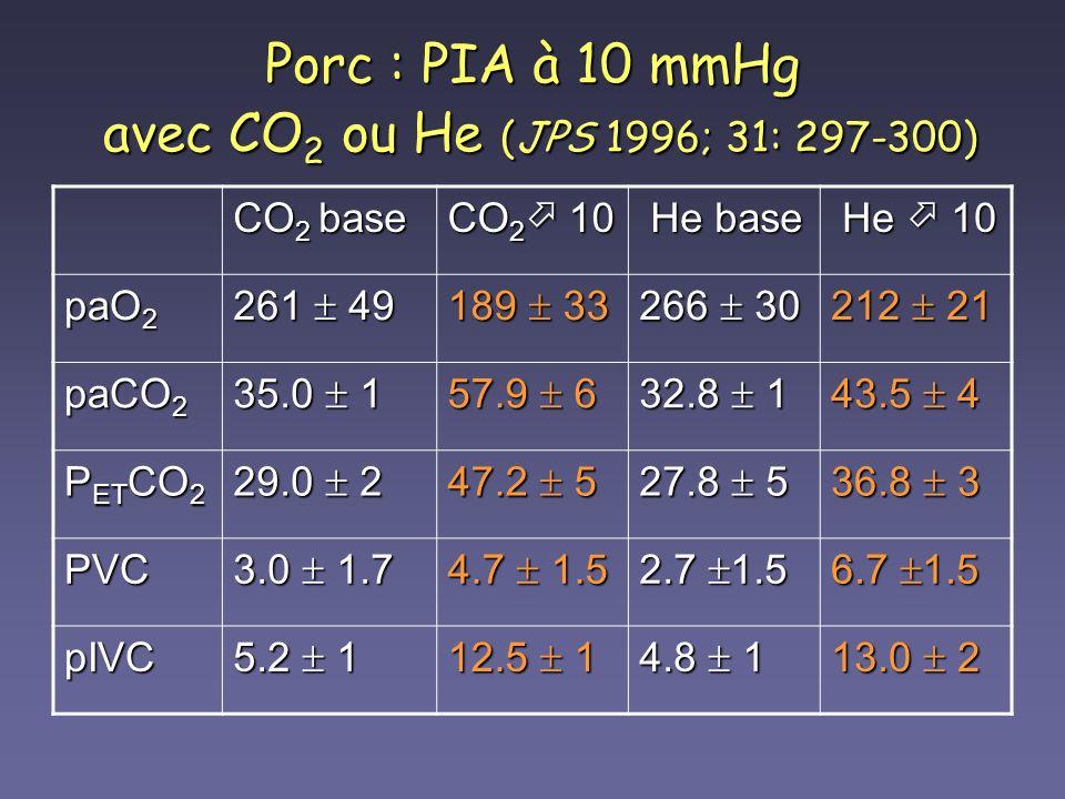Porc : PIA à 10 mmHg avec CO 2 ou He (JPS 1996; 31: 297-300) CO 2 base CO 2 10 He base He base He 10 He 10 paO 2 261 49 189 33 266 30 212 21 paCO 2 35