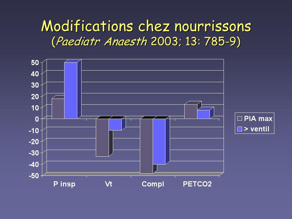 Modifications chez nourrissons (Paediatr Anaesth 2003; 13: 785-9)