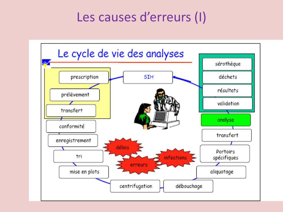 Les causes derreurs (I)