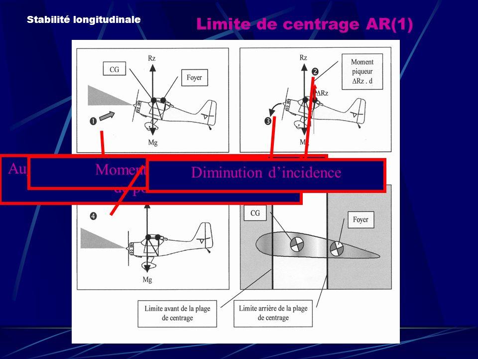Limite de centrage AR(1) Stabilité longitudinale Augmentation de lincidence Augmentation de lincidence= Augmentation de portance Moment piqueur Diminution dincidence