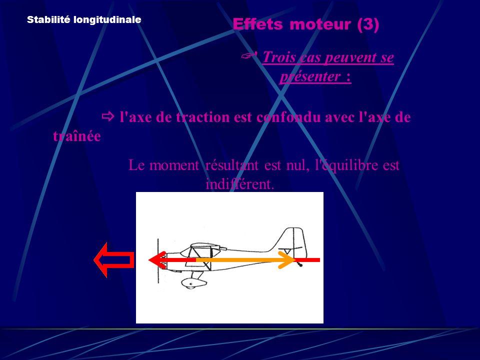 Effets moteur (3) Stabilité longitudinale Trois cas peuvent se présenter : l axe de traction est confondu avec l axe de traînée Le moment résultant est nul, l équilibre est indifférent.