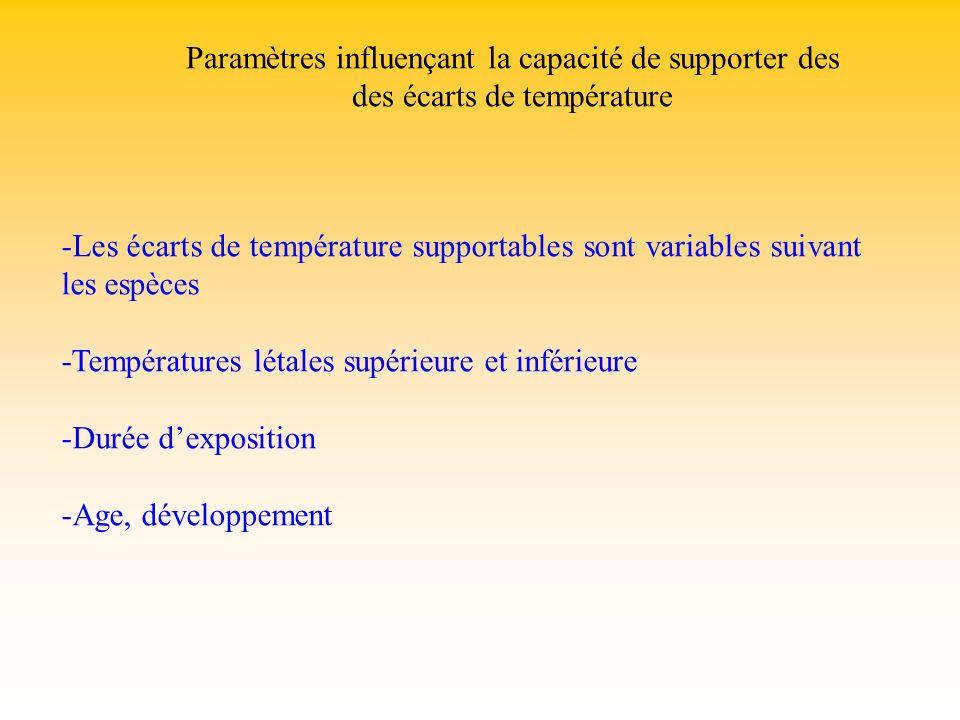 -Les écarts de température supportables sont variables suivant les espèces -Températures létales supérieure et inférieure -Durée dexposition -Age, dév