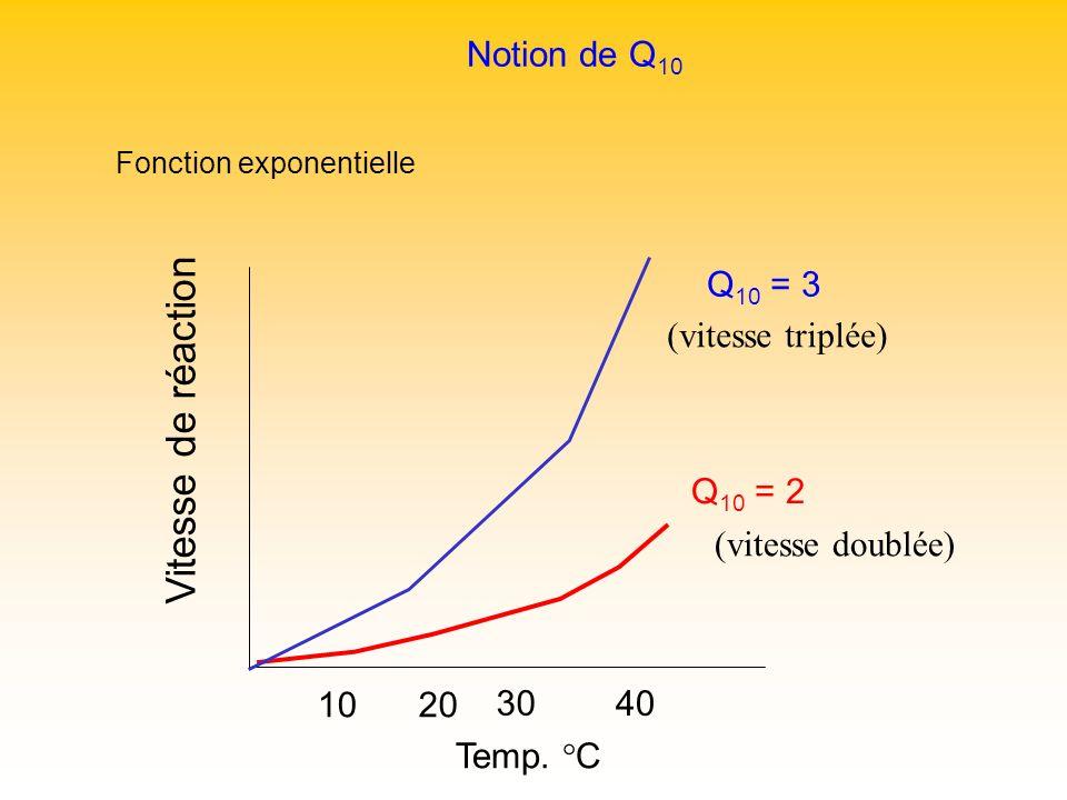Notion de Q 10 Fonction exponentielle Q 10 = 3 Q 10 = 2 1020 30 40 Vitesse de réaction Temp. C (vitesse doublée) (vitesse triplée)