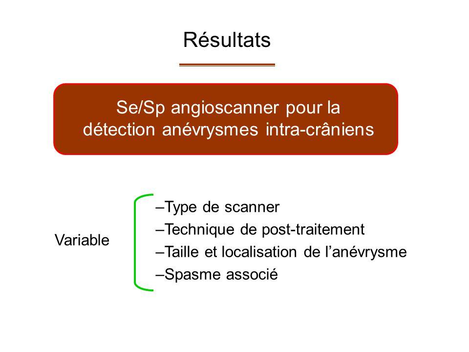 Se/Sp angioscanner pour la détection anévrysmes intra-crâniens –Type de scanner –Technique de post-traitement –Taille et localisation de lanévrysme –Spasme associé Variable Résultats