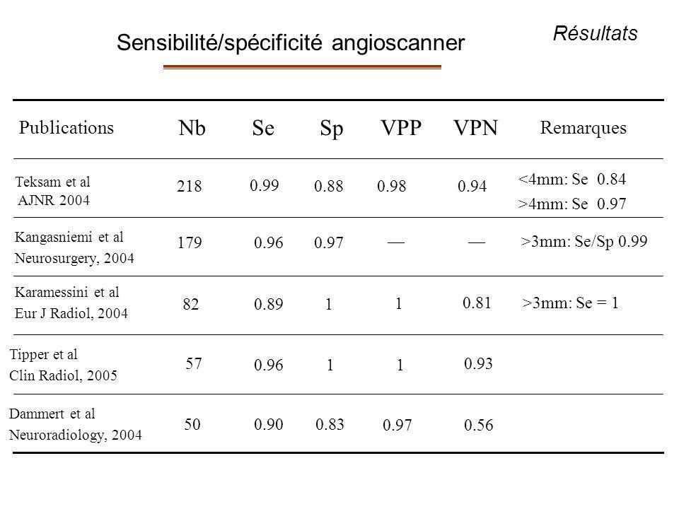 0.560.97 0.830.90 50 Dammert et al Neuroradiology, 2004 0.93 0.96 57 Tipper et al Clin Radiol, 2005 >3mm: Se = 10.81 1 10.8982 Karamessini et al Eur J Radiol, 2004 >3mm: Se/Sp 0.99 0.970.96179 Kangasniemi et al Neurosurgery, 2004 <4mm: Se 0.84 >4mm: Se 0.97 0.940.980.88 218 Teksam et al AJNR 2004 Remarques SpSeNb Publications 0.99 1 1 VPPVPN Résultats Sensibilité/spécificité angioscanner